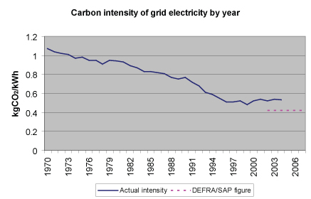 co2-intensity-of-grid-electricity.jpg