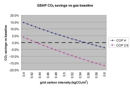 gshp-vs-gas-by-grid-intensity.jpg