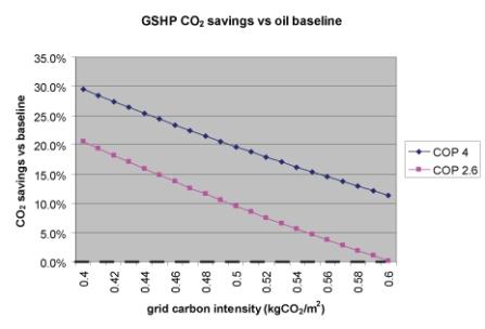 gshp-vs-oil-by-grid-intensity.jpg
