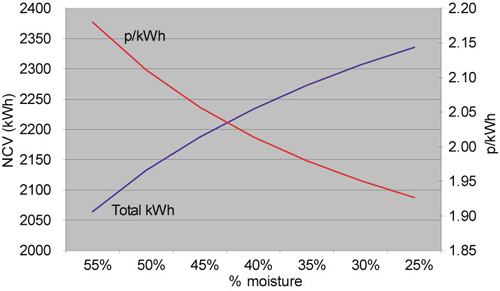 Useful energy content and p/kWh as a tonne of wood chip dries