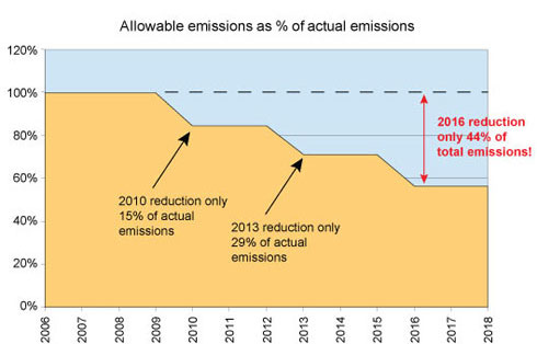 carbon-reduction-by-year2
