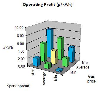 Operating-profit-CHP