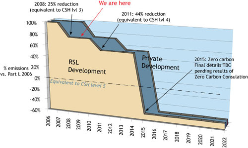Regs-emissions-over-time-RSL2