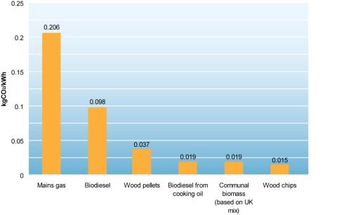 fuel-emissions