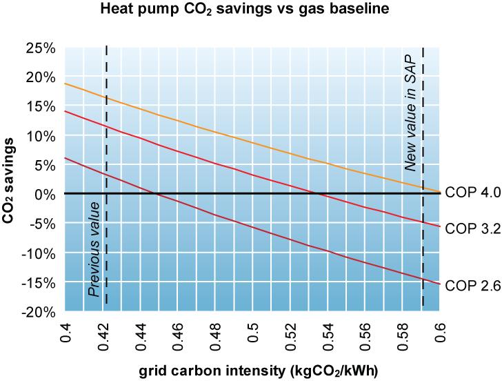 Heat Pumps Carbon Limited