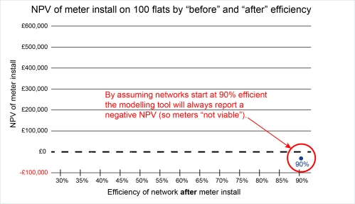 NPV of network by improvement 90pc only
